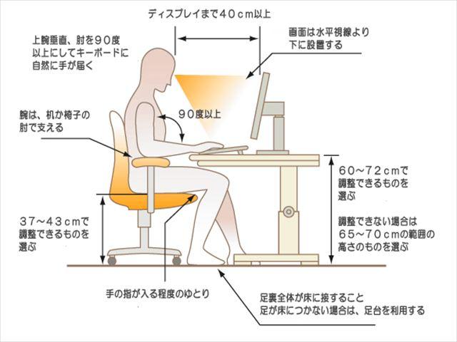 PC利用時の姿勢